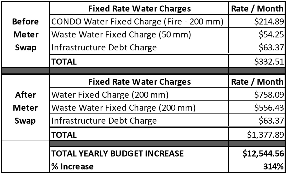 Water_Cost_Increase